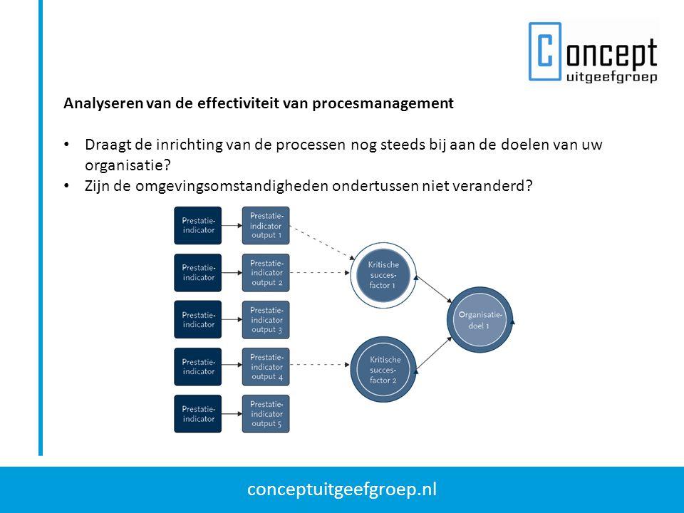 conceptuitgeefgroep.nl Analyseren van het procesverloop Frequentie en benodigde tijd is afhankelijk van het detailniveau van procesbeschrijvingen.
