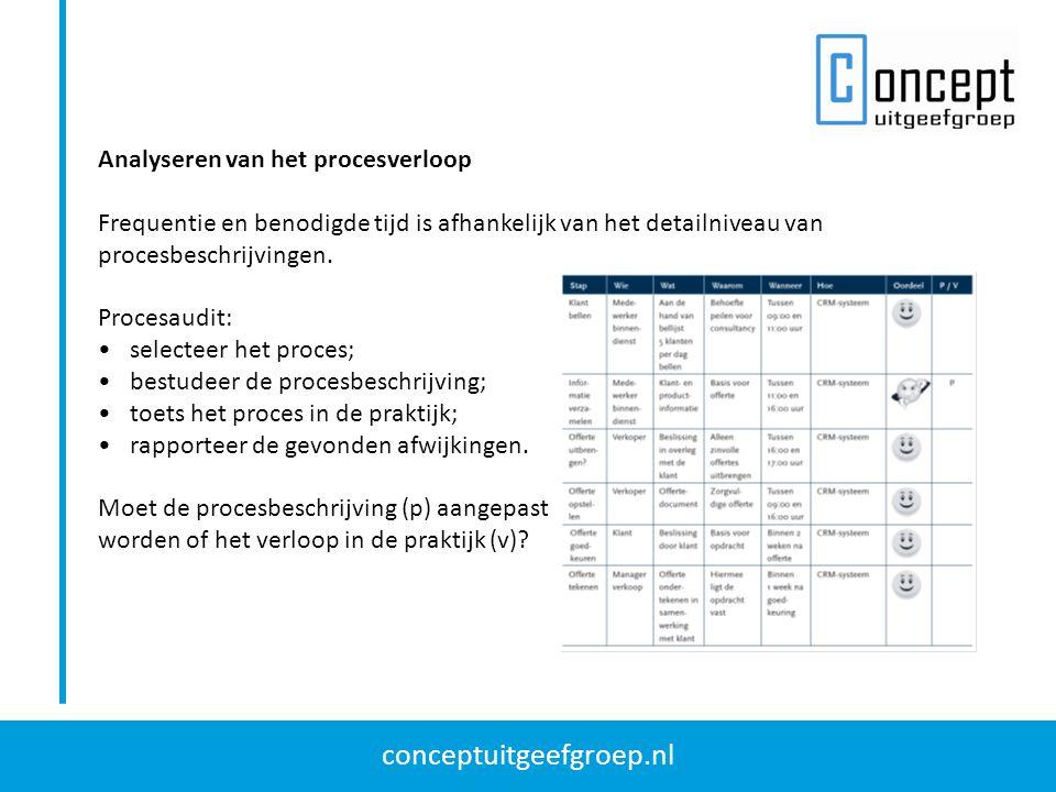 conceptuitgeefgroep.nl Analysetechnieken Visgraatdiagram; Controleblad; Regeldiagram; Stroomschema; Histogram; Paretoanalyse; Spreidingsdiagram.