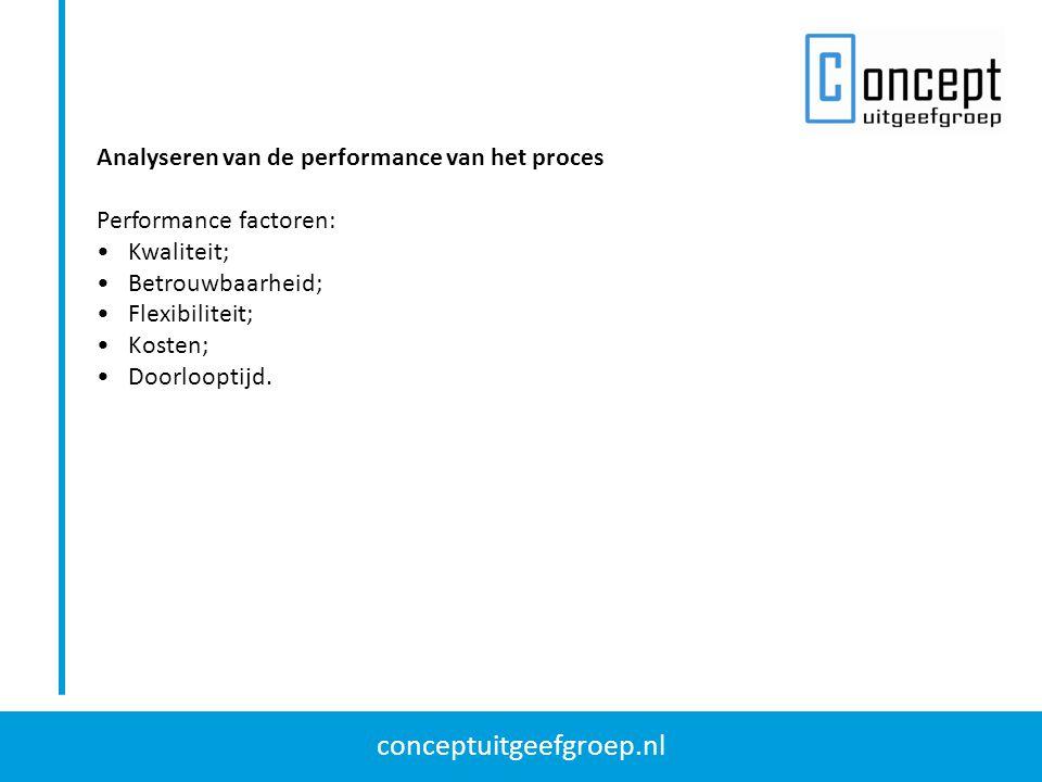 conceptuitgeefgroep.nl Analyse van de kwaliteit van het proces Twee mogelijkheden om de kwaliteit van een proces te interpreteren: Voldoen aan de behoeften van de klant (SERVQUAL model); Voldoen aan de specificaties (prestatie-indicatoren).
