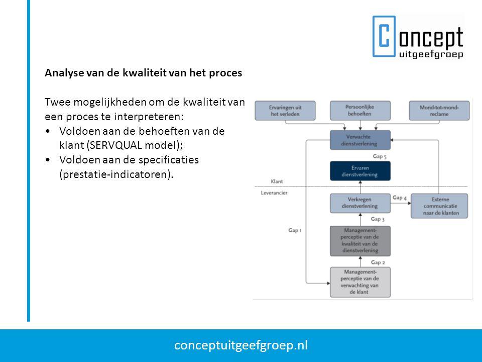 conceptuitgeefgroep.nl Analyse van de betrouwbaarheid van het proces Negen stappen: 1.Bepaal de activiteiten in het proces in de vorm van een zelfstandig naamwoord en een werkwoord.