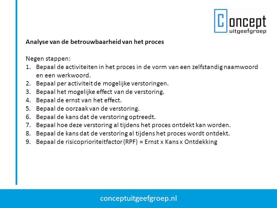conceptuitgeefgroep.nl Analyse van de betrouwbaarheid van het proces Negen stappen: 1.Bepaal de activiteiten in het proces in de vorm van een zelfstan