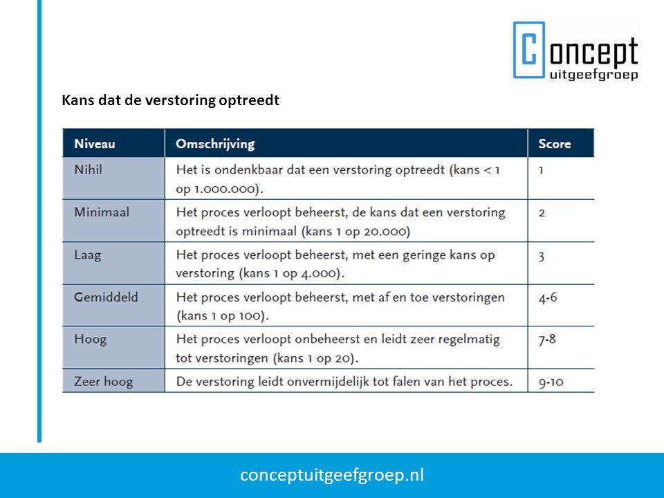 conceptuitgeefgroep.nl Kans dat de verstoring optreedt