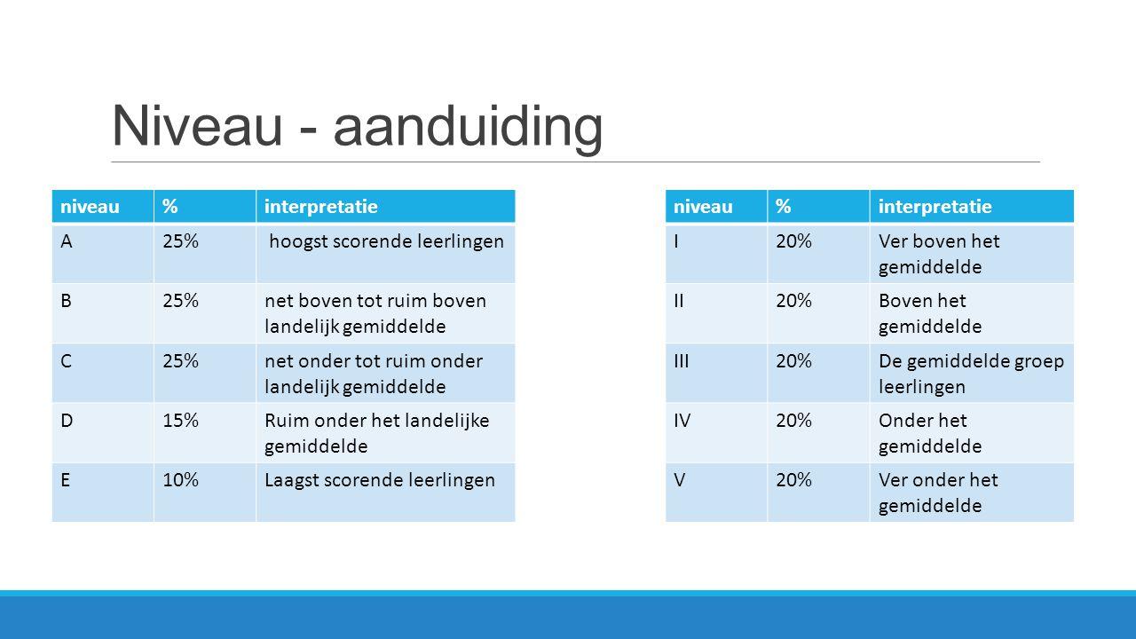 Niveau - aanduiding niveau%interpretatieniveau%interpretatie A25% hoogst scorende leerlingenI20%Ver boven het gemiddelde B25%net boven tot ruim boven