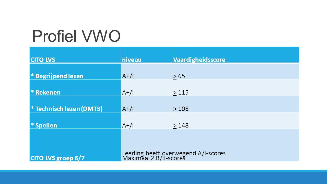 Profiel Havo CITO LVSniveauVaardigheidsscore * Begrijpend lezenB/II> 55 * RekenenB/II> 108 * Technisch lezen (DMT3)B/II> 100 * SpellenB/II> 143 CITO LVS groep 6/7 Leerling heeft maximaal 2 keer C/III-scores behaald.