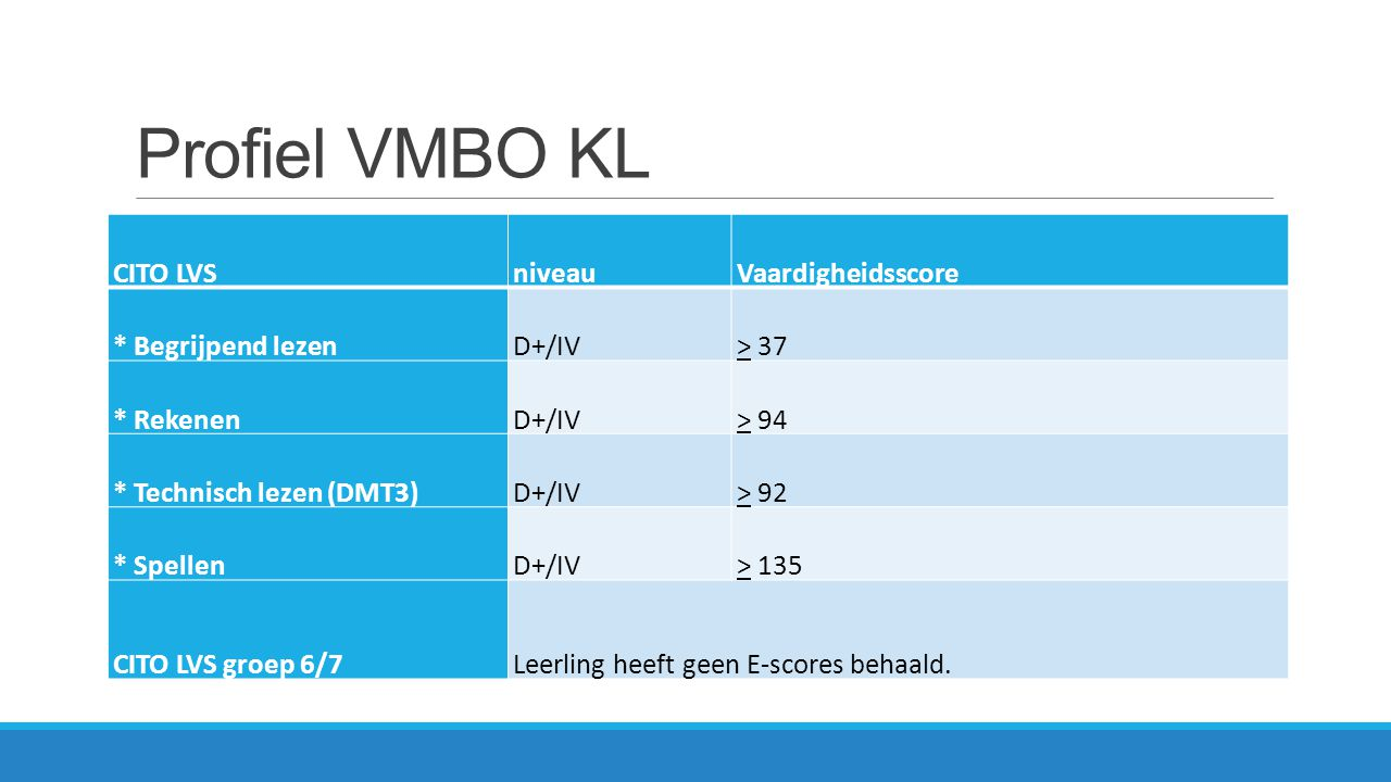 Profiel VMBO BL CITO LVSniveauVaardigheidsscore * Begrijpend lezenD/V+> 31 * RekenenD/V+> 88 * Technisch lezen (DMT3)D/V+> 87 * SpellenD/V+> 125 CITO LVS groep 6/7Leerling heeft geen E-scores behaald.