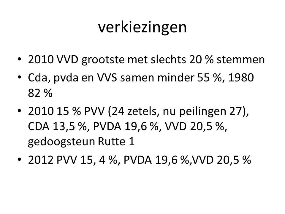 verkiezingen 2010 VVD grootste met slechts 20 % stemmen Cda, pvda en VVS samen minder 55 %, 1980 82 % 2010 15 % PVV (24 zetels, nu peilingen 27), CDA