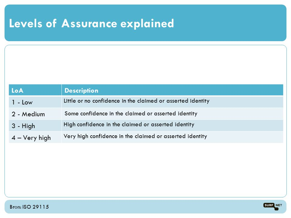 Bron: ISO 29115 Levels of Assurance explained LoADescription 1 - Low Little or no confidence in the claimed or asserted identity 2 - Medium Some confidence in the claimed or asserted identity 3 - High High confidence in the claimed or asserted identity 4 – Very high Very high confidence in the claimed or asserted identity
