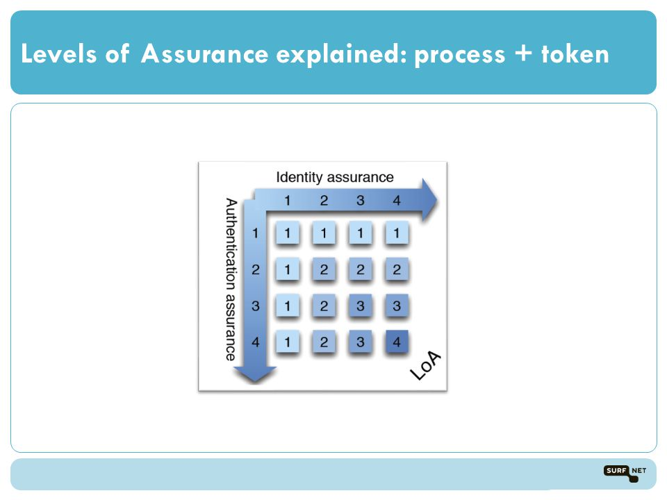 Levels of Assurance explained: process + token