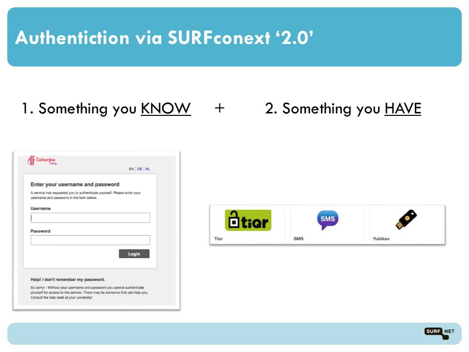 Authentiction via SURFconext '2.0' 1. Something you KNOW + 2. Something you HAVE
