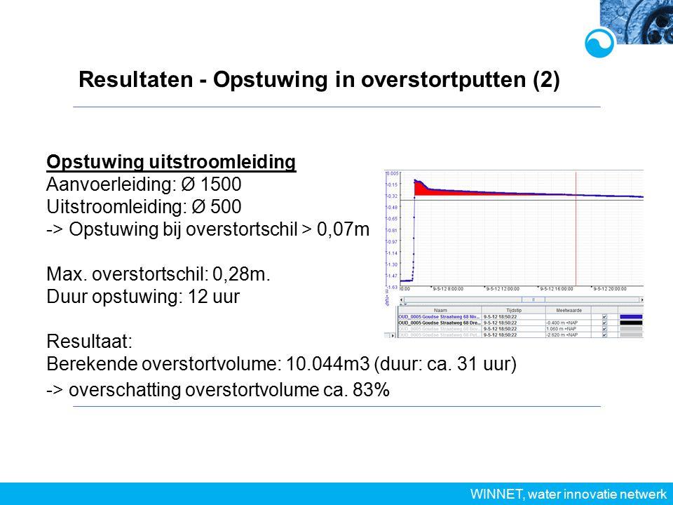 Resultaten - Opstuwing in overstortputten (2) WINNET, water innovatie netwerk Opstuwing uitstroomleiding Aanvoerleiding: Ø 1500 Uitstroomleiding: Ø 500 -> Opstuwing bij overstortschil > 0,07m Max.