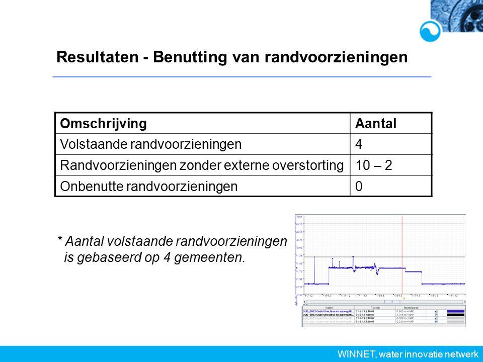 Resultaten - Benutting van randvoorzieningen WINNET, water innovatie netwerk OmschrijvingAantal Volstaande randvoorzieningen4 Randvoorzieningen zonder externe overstorting10 – 2 Onbenutte randvoorzieningen0 * Aantal volstaande randvoorzieningen is gebaseerd op 4 gemeenten.
