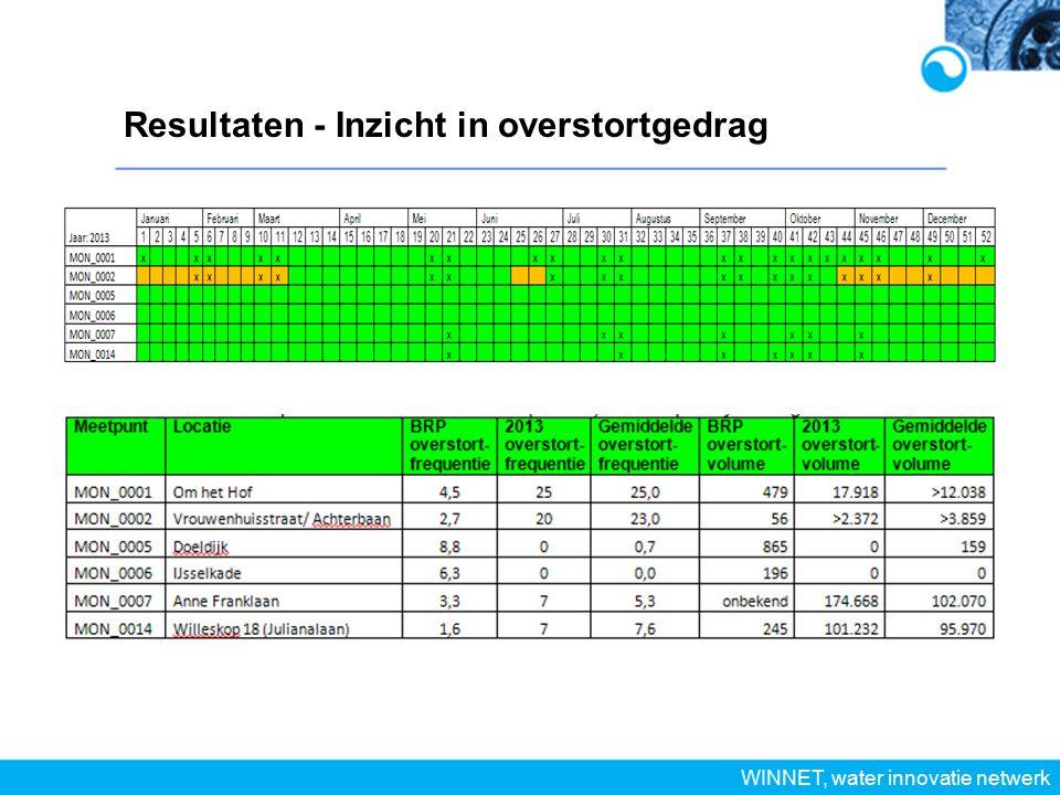 Resultaten - Inzicht in overstortgedrag WINNET, water innovatie netwerk