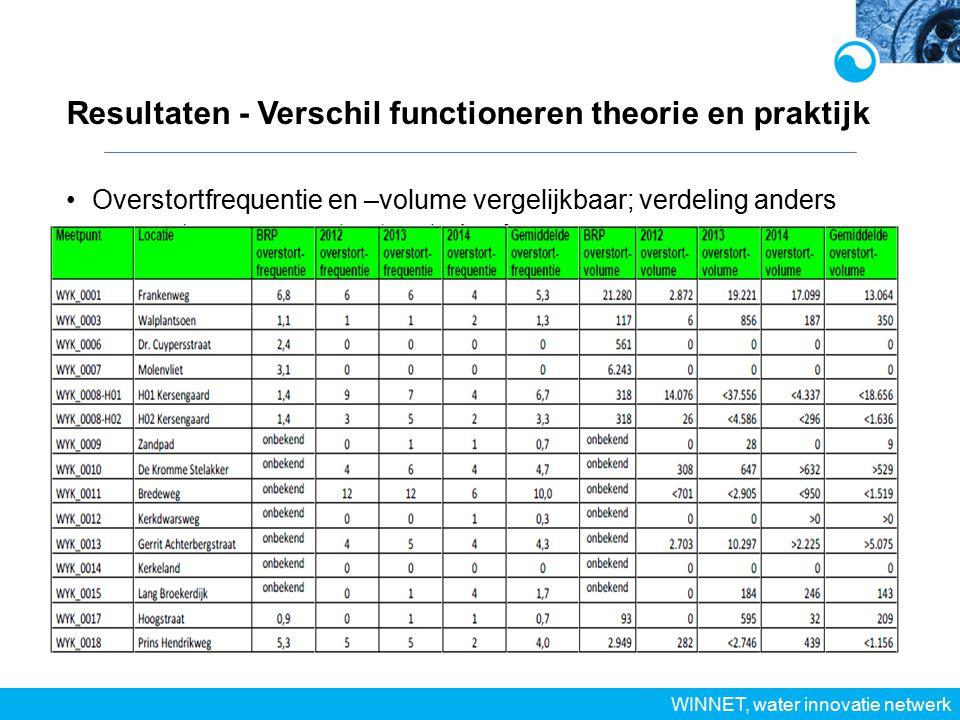 Resultaten - Verschil functioneren theorie en praktijk WINNET, water innovatie netwerk Overstortfrequentie en –volume vergelijkbaar; verdeling anders
