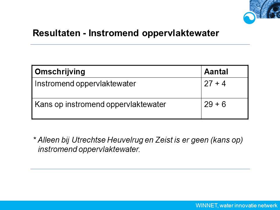 Resultaten - Instromend oppervlaktewater WINNET, water innovatie netwerk OmschrijvingAantal Instromend oppervlaktewater27 + 4 Kans op instromend oppervlaktewater29 + 6 * Alleen bij Utrechtse Heuvelrug en Zeist is er geen (kans op) instromend oppervlaktewater.