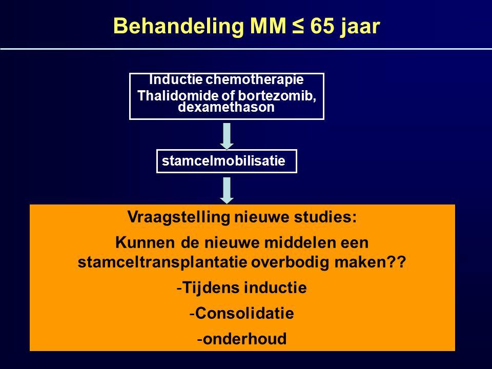 Behandeling MM ≤ 65 jaar Inductie chemotherapie Thalidomide of bortezomib, dexamethason stamcelmobilisatie Onderhouds- behandeling Hoge dosis melphala