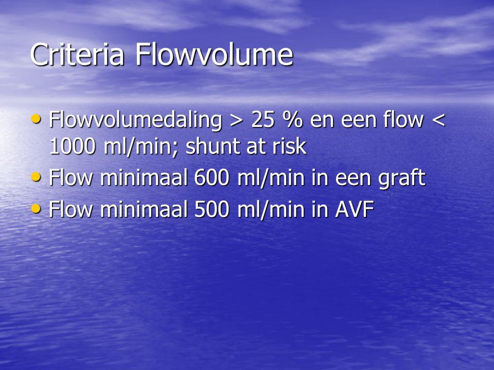 Criteria Flowvolume Flowvolumedaling > 25 % en een flow 25 % en een flow < 1000 ml/min; shunt at risk Flow minimaal 600 ml/min in een graft Flow minimaal 600 ml/min in een graft Flow minimaal 500 ml/min in AVF Flow minimaal 500 ml/min in AVF