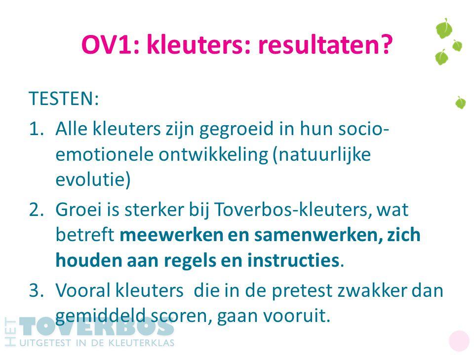OV1: kleuters: resultaten? TESTEN: 1.Alle kleuters zijn gegroeid in hun socio- emotionele ontwikkeling (natuurlijke evolutie) 2.Groei is sterker bij T