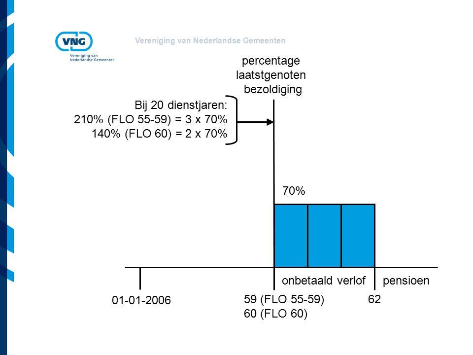 Vereniging van Nederlandse Gemeenten Bij 20 dienstjaren: 210% (FLO 55-59) = 3 x 70% 140% (FLO 60) = 2 x 70% 59 (FLO 55-59) 60 (FLO 60) 62 pensioenonbetaald verlof 01-01-2006 percentage laatstgenoten bezoldiging 70%