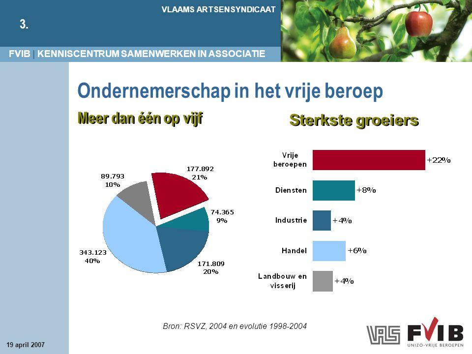 FVIB | KENNISCENTRUM SAMENWERKEN IN ASSOCIATIE VLAAMS ARTSENSYNDICAAT 3. 19 april 2007 Sterkste groeiers Ondernemerschap in het vrije beroep Bron: RSV