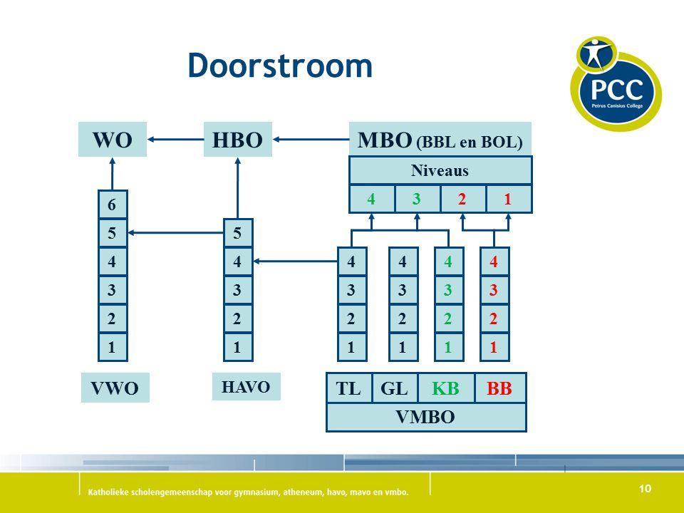 10 Doorstroom WOHBOMBO (BBL en BOL) Niveaus 4321 VMBO 2 1 3 4 5 6 2 1 3 4 5 2 1 3 4 2 1 3 4 2 1 3 4 2 1 3 4 VWO HAVO TLGLKBBB