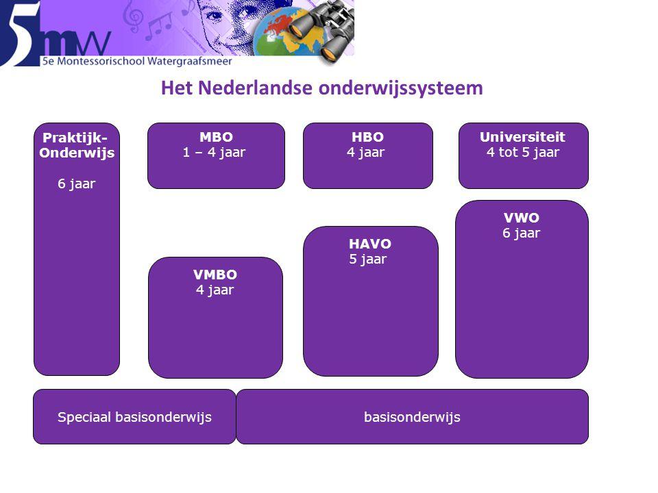 Speciaal basisonderwijsbasisonderwijs Praktijk- Onderwijs 6 jaar VMBO 4 jaar VWO 6 jaar MBO 1 – 4 jaar Universiteit 4 tot 5 jaar HBO 4 jaar HAVO 5 jaar Het Nederlandse onderwijssysteem