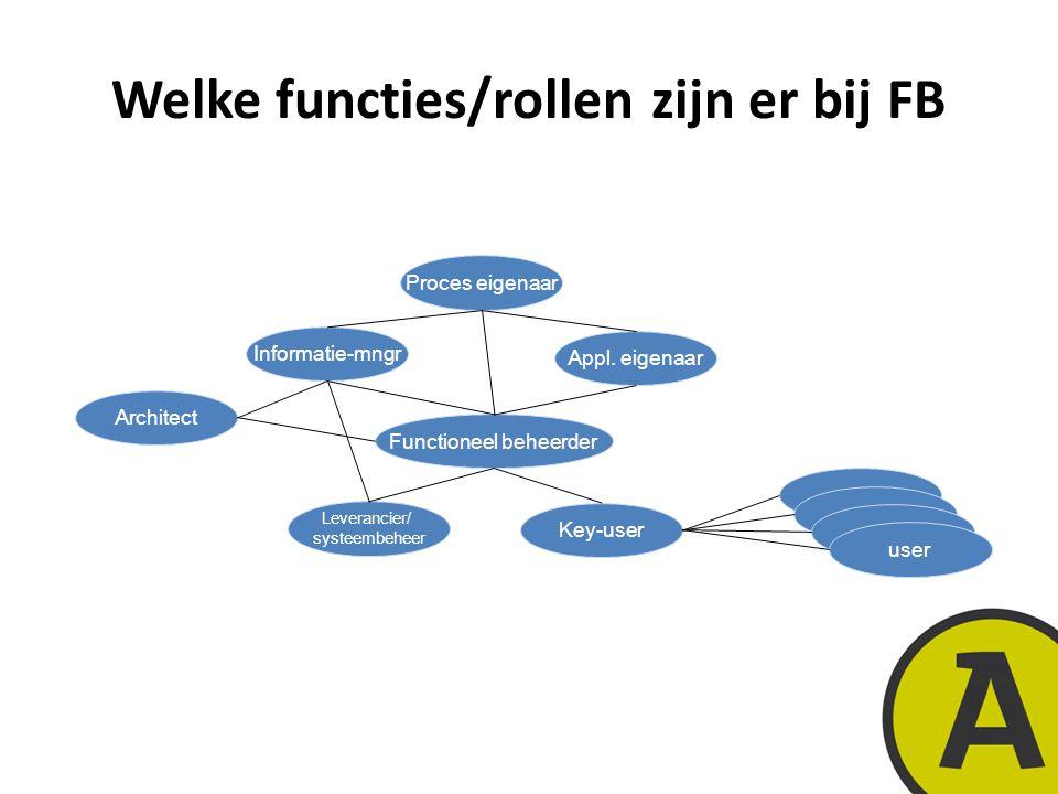 20 november 201417 | © Twynstra Gudde | Welke functies/rollen zijn er bij FB Proces eigenaar Informatie-mngr Functioneel beheerder Architect Key-user user Appl.