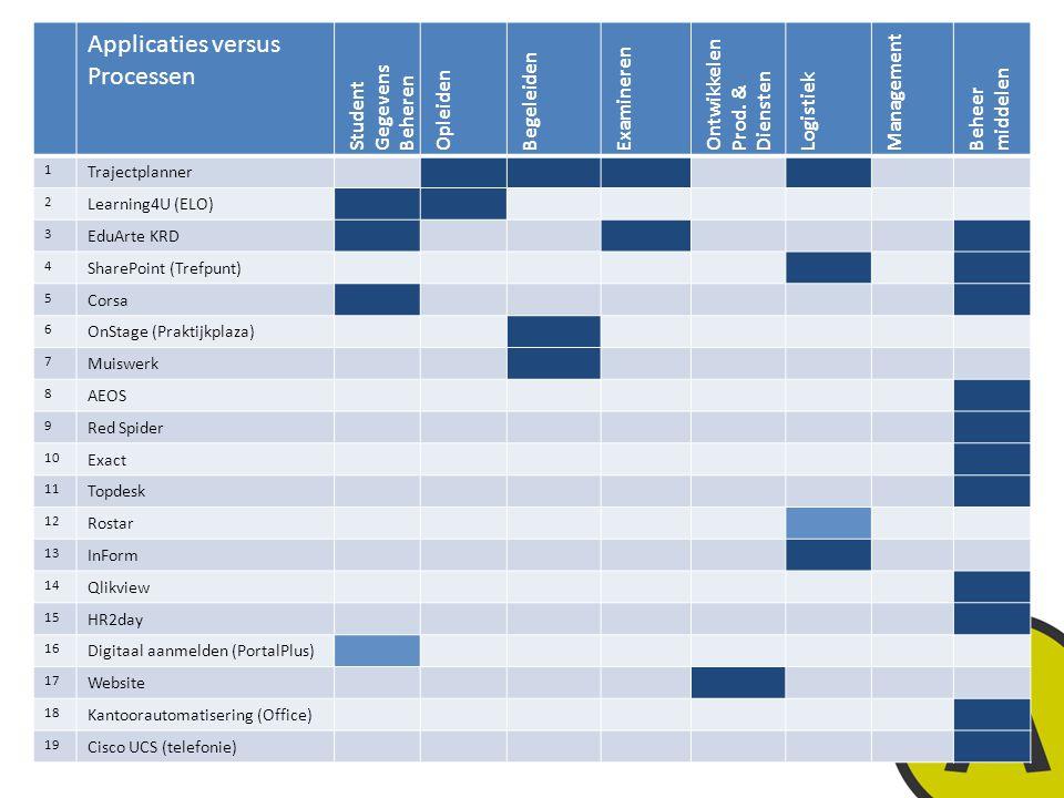 20 november 20146 | © Twynstra Gudde | Feiten mbt functioneel beheer: subprocessen versus applicaties Applicaties versus Processen Student Gegevens Beheren Opleiden Begeleiden Examineren Ontwikkelen Prod.