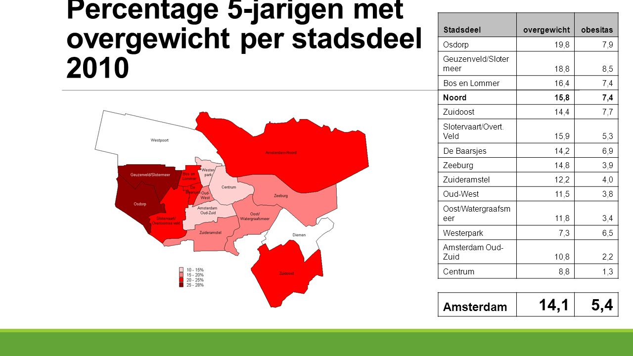 Percentage 5-jarigen met overgewicht per stadsdeel 2010 Stadsdeelovergewichtobesitas Osdorp19,87,9 Geuzenveld/Sloter meer18,88,5 Bos en Lommer16,47,4