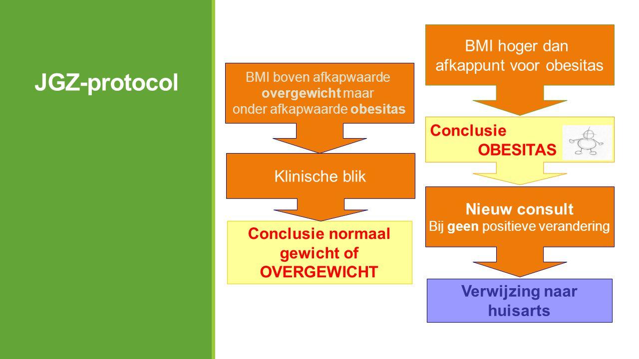 JGZ-protocol Conclusie normaal gewicht of OVERGEWICHT Verwijzing naar huisarts BMI boven afkapwaarde overgewicht maar onder afkapwaarde obesitas Klini