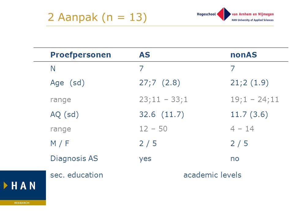 ProefpersonenASnonAS N77 Age (sd)27;7 (2.8)21;2 (1.9) range23;11 – 33;119;1 – 24;11 AQ (sd)32.6 (11.7)11.7 (3.6) range12 – 504 – 14 M / F2 / 5 Diagnos