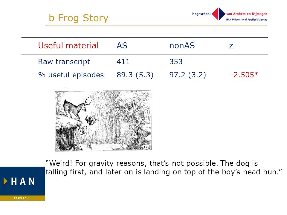 "b Frog Story Useful materialASnonAS z Raw transcript % useful episodes 411 89.3 (5.3) 353 97.2 (3.2)–2.505* ""Weird! For gravity reasons, that's not po"