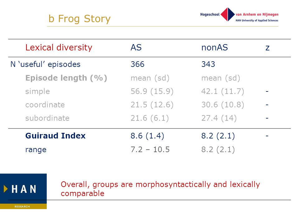 b Frog Story Lexical diversityASnonAS z N 'useful' episodes Episode length (%) simple coordinate subordinate 366 mean (sd) 56.9 (15.9) 21.5 (12.6) 21.