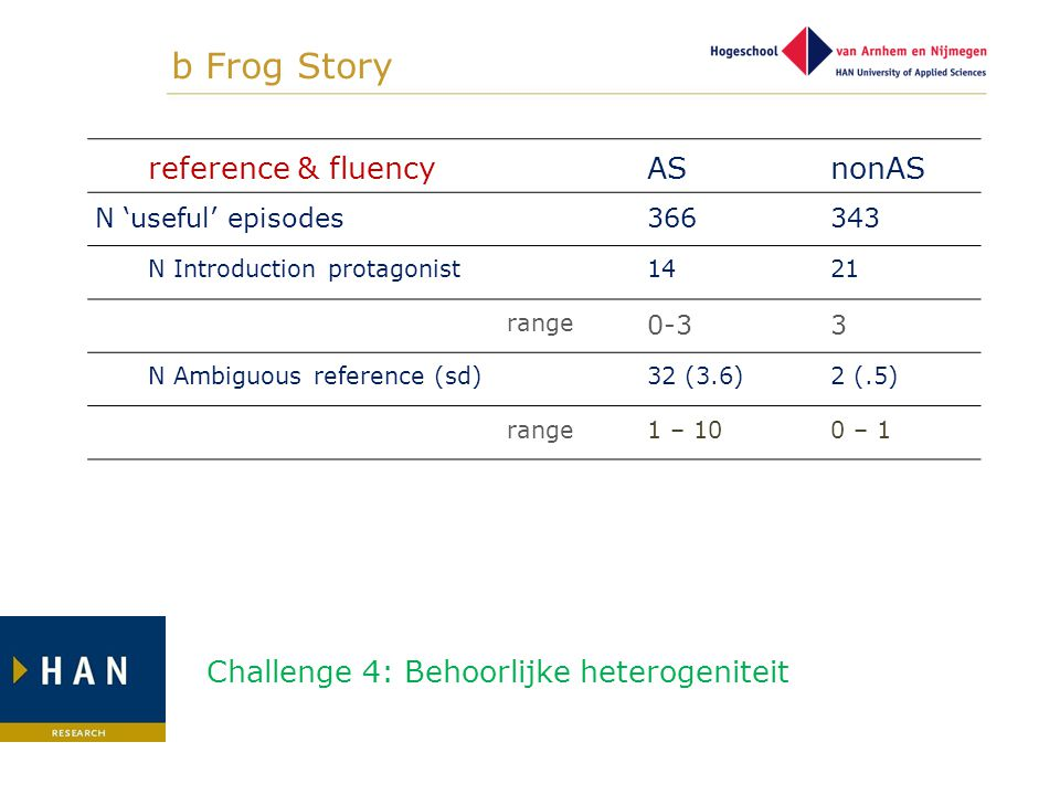 b Frog Story reference & fluencyASnonAS N 'useful' episodes366343 N Introduction protagonist1421 range 0-33 N Ambiguous reference (sd)32 (3.6)2 (.5) r