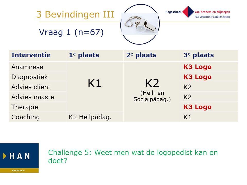Vraag 1 (n=67) Interventie1 e plaats2 e plaats3 e plaats Anamnese K1K2 (Heil- en Sozialpädag.) K3 Logo DiagnostiekK3 Logo Advies cliëntK2 Advies naast