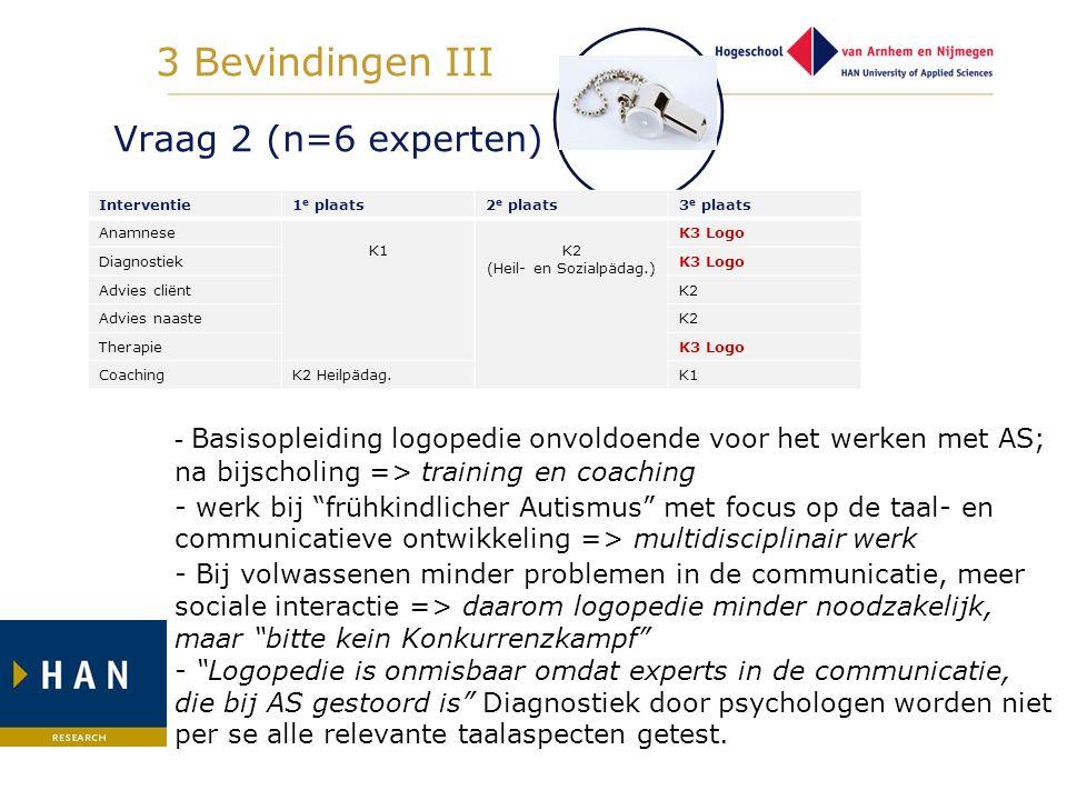 Vraag 2 (n=6 experten) Interventie1 e plaats2 e plaats3 e plaats Anamnese K1K2 (Heil- en Sozialpädag.) K3 Logo DiagnostiekK3 Logo Advies cliëntK2 Advi