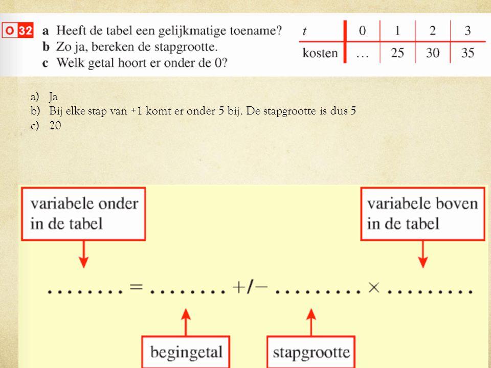a)Ja b)Bij elke stap van +1 komt er onder 5 bij. De stapgrootte is dus 5 c)20