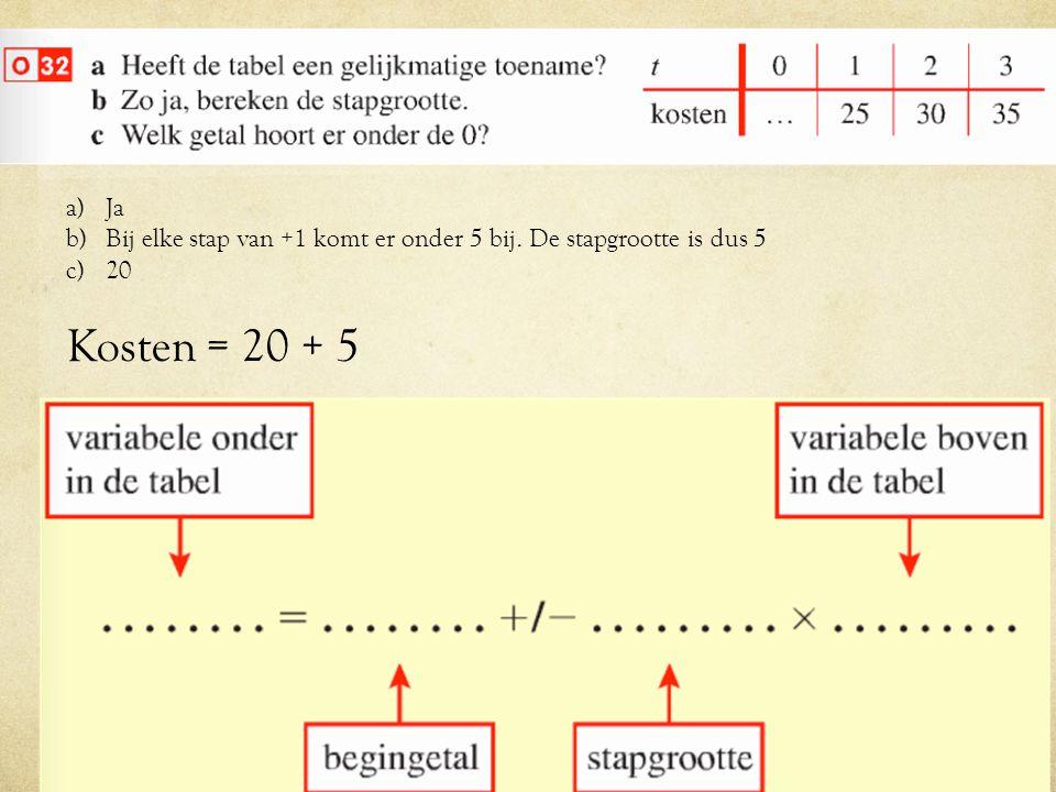 a)Ja b)Bij elke stap van +1 komt er onder 5 bij. De stapgrootte is dus 5 c)20 Kosten = 20 + 5
