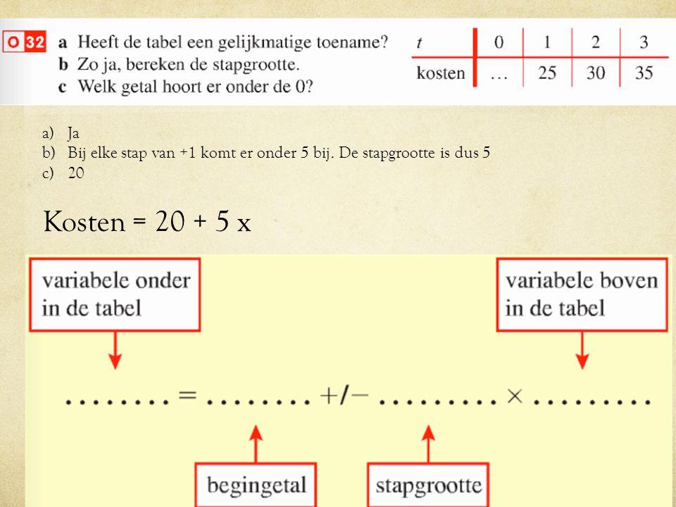 a)Ja b)Bij elke stap van +1 komt er onder 5 bij. De stapgrootte is dus 5 c)20 Kosten = 20 + 5 x
