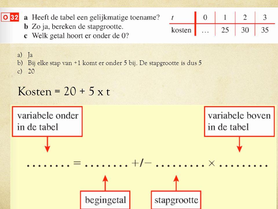 a)Ja b)Bij elke stap van +1 komt er onder 5 bij. De stapgrootte is dus 5 c)20 Kosten = 20 + 5 x t