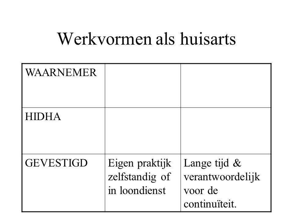 Werkvormen als huisarts WAARNEMER HIDHA GEVESTIGDEigen praktijk zelfstandig of in loondienst Lange tijd & verantwoordelijk voor de continuïteit.
