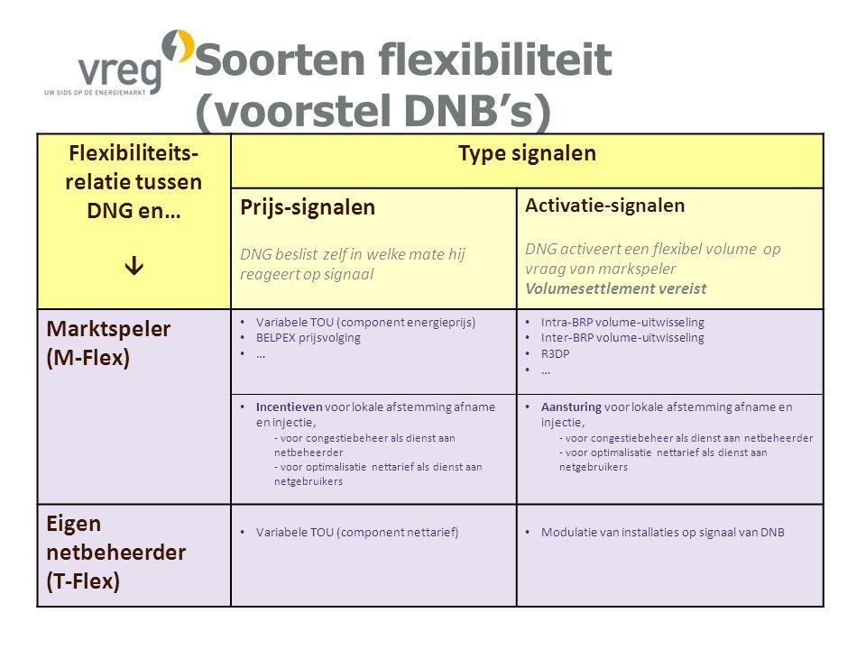 Soorten flexibiliteit (voorstel DNB's) Flexibiliteits- relatie tussen DNG en…  Type signalen Prijs-signalen DNG beslist zelf in welke mate hij reageert op signaal Activatie-signalen DNG activeert een flexibel volume op vraag van markspeler Volumesettlement vereist Marktspeler (M-Flex) Variabele TOU (component energieprijs) BELPEX prijsvolging … Intra-BRP volume-uitwisseling Inter-BRP volume-uitwisseling R3DP … Incentieven voor lokale afstemming afname en injectie, - voor congestiebeheer als dienst aan netbeheerder - voor optimalisatie nettarief als dienst aan netgebruikers Aansturing voor lokale afstemming afname en injectie, - voor congestiebeheer als dienst aan netbeheerder - voor optimalisatie nettarief als dienst aan netgebruikers Eigen netbeheerder (T-Flex) Variabele TOU (component nettarief) Modulatie van installaties op signaal van DNB