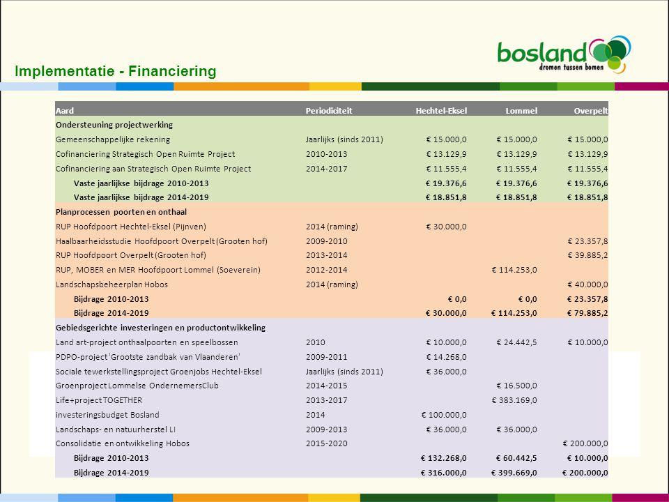 AardPeriodiciteitHechtel-EkselLommelOverpelt Ondersteuning projectwerking Gemeenschappelijke rekeningJaarlijks (sinds 2011)€ 15.000,0 Cofinanciering Strategisch Open Ruimte Project2010-2013€ 13.129,9 Cofinanciering aan Strategisch Open Ruimte Project2014-2017€ 11.555,4 Vaste jaarlijkse bijdrage 2010-2013€ 19.376,6 Vaste jaarlijkse bijdrage 2014-2019€ 18.851,8 Planprocessen poorten en onthaal RUP Hoofdpoort Hechtel-Eksel (Pijnven)2014 (raming)€ 30.000,0 Haalbaarheidsstudie Hoofdpoort Overpelt (Grooten hof)2009-2010 € 23.357,8 RUP Hoofdpoort Overpelt (Grooten hof)2013-2014 € 39.885,2 RUP, MOBER en MER Hoofdpoort Lommel (Soeverein)2012-2014 € 114.253,0 Landschapsbeheerplan Hobos2014 (raming) € 40.000,0 Bijdrage 2010-2013€ 0,0 € 23.357,8 Bijdrage 2014-2019€ 30.000,0€ 114.253,0€ 79.885,2 Gebiedsgerichte investeringen en productontwikkeling Land art-project onthaalpoorten en speelbossen2010€ 10.000,0€ 24.442,5€ 10.000,0 PDPO-project Grootste zandbak van Vlaanderen 2009-2011€ 14.268,0 Sociale tewerkstellingsproject Groenjobs Hechtel-EkselJaarlijks (sinds 2011)€ 36.000,0 Groenproject Lommelse OndernemersClub2014-2015 € 16.500,0 Life+project TOGETHER2013-2017 € 383.169,0 investeringsbudget Bosland2014€ 100.000,0 Landschaps- en natuurherstel LI2009-2013€ 36.000,0 Consolidatie en ontwikkeling Hobos2015-2020 € 200.000,0 Bijdrage 2010-2013€ 132.268,0€ 60.442,5€ 10.000,0 Bijdrage 2014-2019€ 316.000,0€ 399.669,0€ 200.000,0