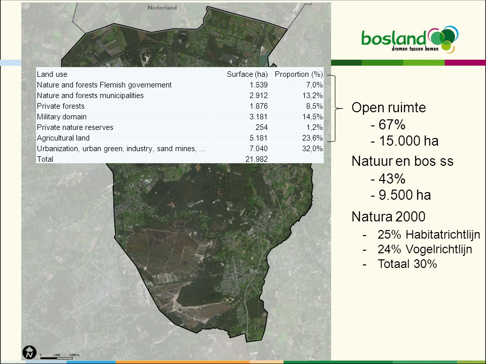 Open ruimte - 67% - 15.000 ha Natuur en bos ss - 43% - 9.500 ha Land useSurface (ha)Proportion (%) Nature and forests Flemish governement1.5397,0% Nature and forests municipalities2.91213,2% Private forests1.8768,5% Military domain3.18114,5% Private nature reserves2541,2% Agricultural land5.18123,6% Urbanization, urban green, industry, sand mines, …7.04032,0% Total21.982 Natura 2000 -25% Habitatrichtlijn -24% Vogelrichtlijn -Totaal 30%