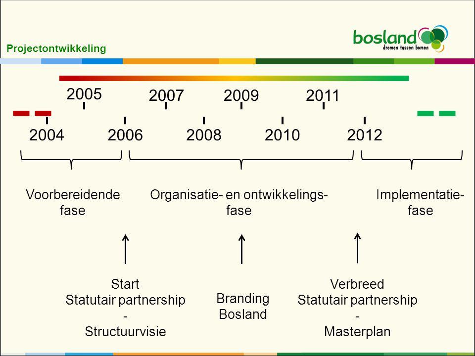 Projectontwikkeling 2005 20062008 2009 2010 20112007 20042012 Voorbereidende fase Organisatie- en ontwikkelings- fase Implementatie- fase Start Statutair partnership - Structuurvisie Verbreed Statutair partnership - Masterplan Branding Bosland