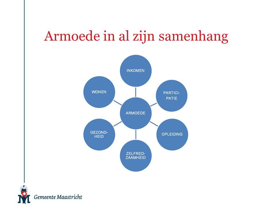 Minimabeleid in Maastricht Percentage Huishoudens met een laag inkomen tot 110% van het geldende bijstandsniveau t.o.v.