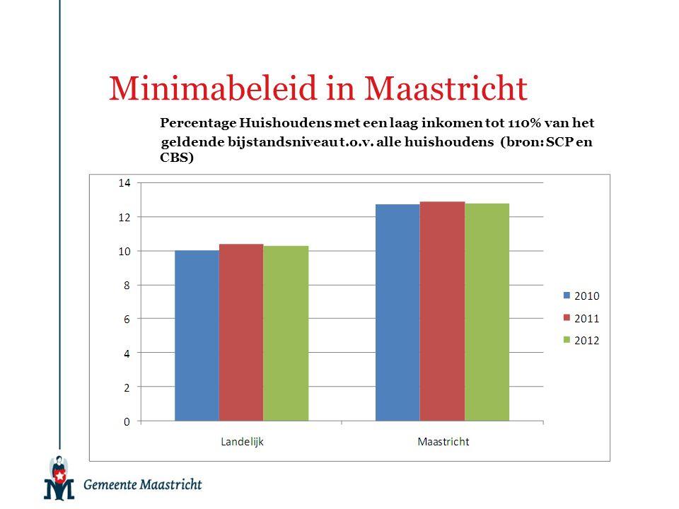 Minimabeleid in Maastricht Percentage Huishoudens met een laag inkomen tot 110% van het geldende bijstandsniveau t.o.v. alle huishoudens (bron: SCP en
