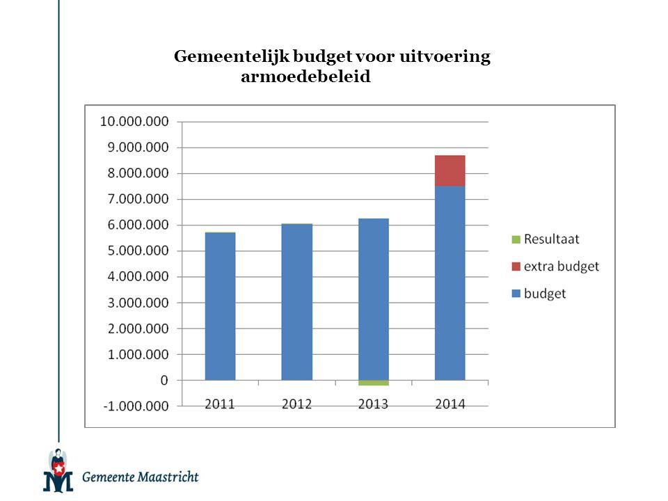 Gemeentelijk budget voor uitvoering armoedebeleid