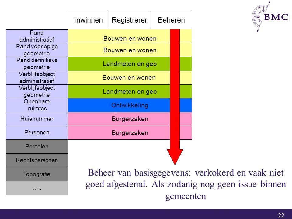22 InwinnenRegistrerenBeheren Bouwen en wonen Landmeten en geo Bouwen en wonen Ontwikkeling Burgerzaken Beheer van basisgegevens: verkokerd en vaak ni
