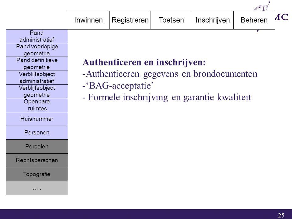25 InwinnenRegistrerenToetsen InschrijvenBeheren Authenticeren en inschrijven: -Authenticeren gegevens en brondocumenten -'BAG-acceptatie' - Formele i