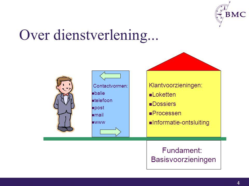4 Contactvormen: balie telefoon post mail www Klantvoorzieningen: Loketten Dossiers Processen Informatie-ontsluiting Over dienstverlening... Fundament